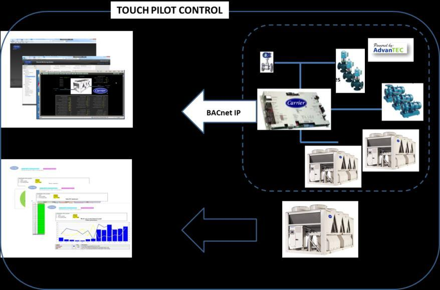 Touch Pilot Control BacNet over IP gateway (option) With Touch Pilot Control... everything is possible!