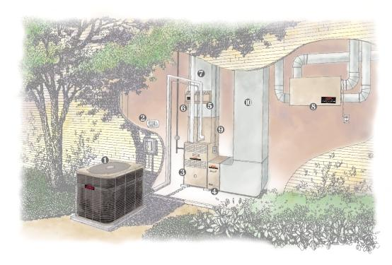 ❶ Air conditioner or heat pump ❷ Thermostat ❸ Furnace or air handler ❹ Filtration device ❺ Germicidal light ❻ Humidifier ❼ Supply duct ❽ Energy recovery ventilator ❾ Refrigerant coil ❿ Return duct