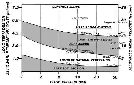 Max. Design Velocity and Flow Duration for Erosion