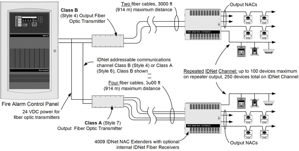 Typical Fiber Optic System Connections 4009 IDNet NAC Extender for Control with IDNet Communications or Conventional NACs Fig 3: Typical Fiber Optic System Connections Note: Up to ten (10) 4009 IDNet