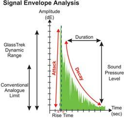 digital filters, digital amplifier gain and frequency fluctuation assessment