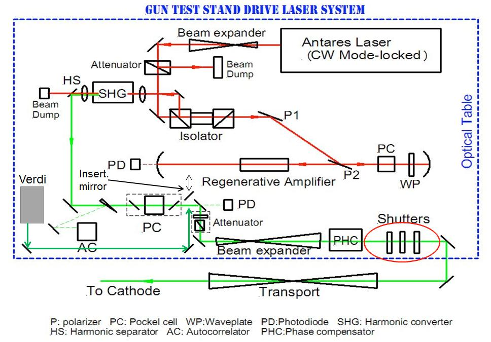 Figure 5.3. Detailed layout of the Gun test stand laser system mounted on the optical bench in the GTS. The oscillator Antares laser beam is matched and attenuated on the way to the amplifier.