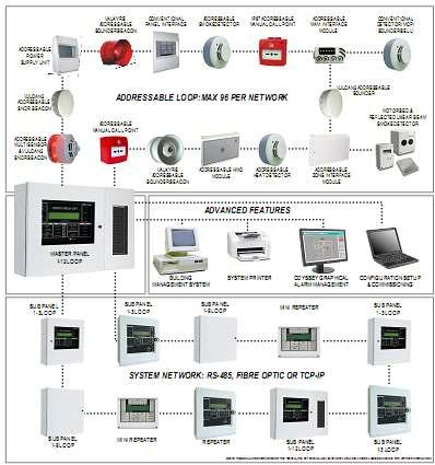 K GM FI R E & S EC U R I TY DI S TR I BU TI O N Addressable Fire Systems Building on a long tradition of excellence in the field of Fire Alarm Control Panels, Global Fire Equipment is now a world