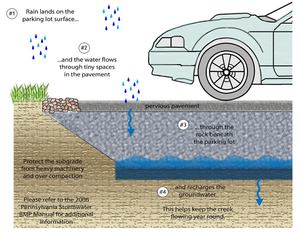 The Subsurface Infiltration Bed BMP consists of a storage bed underlying either a vegetated or hardscaped surface for the purpose of temporary storage and infiltration of stormwater runoff.