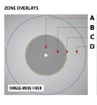 4. Fibre Connector End face Inspection Zones and Grading Inspection zones are a series of concentric circles that identify areas of interest on the connector end face.