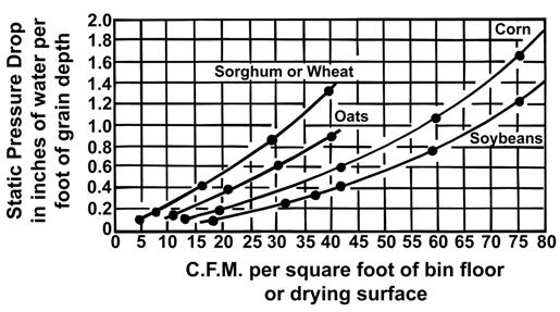 Air Volume Required for Moisture Removal The amount of moisture removed by the drying air at various drying temperatures and humidity is given in Table 7.