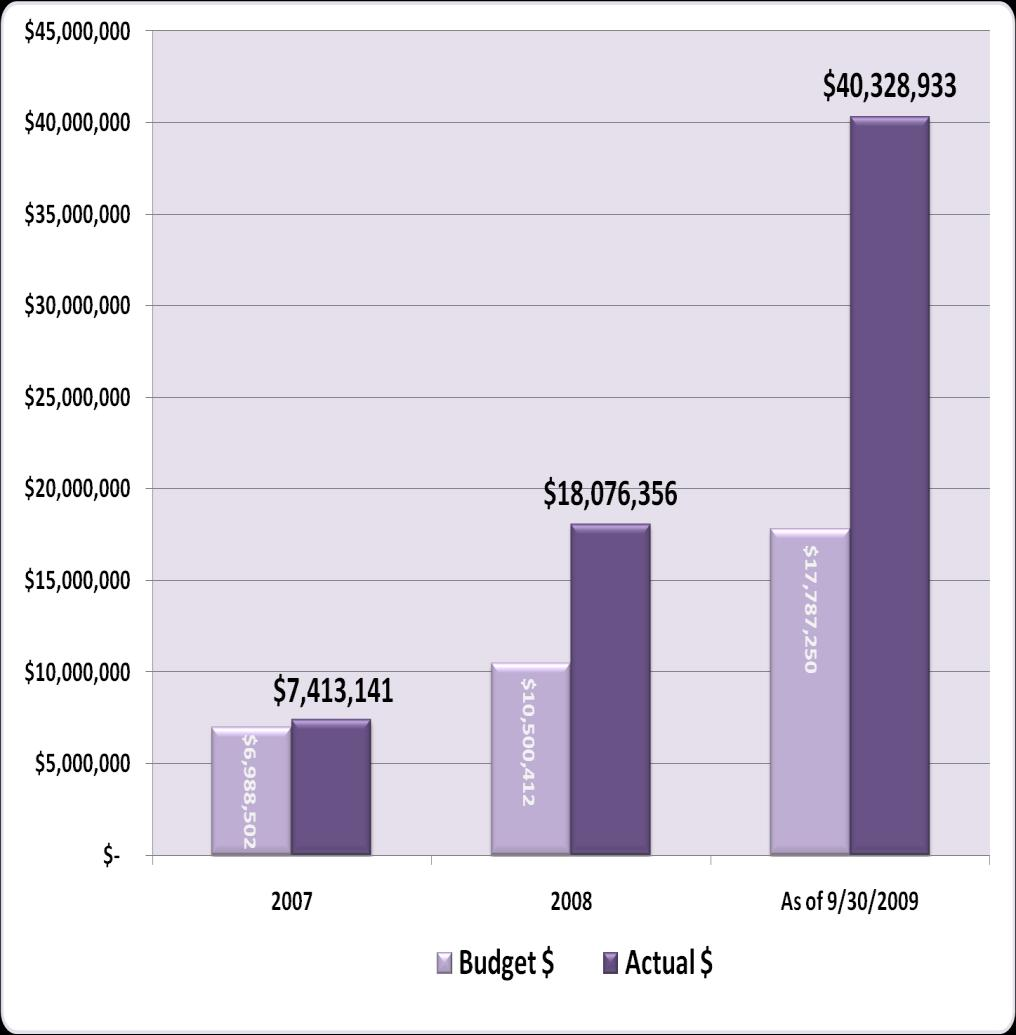 Overview of ThermWise Total ThermWise Program spending of $65,818,430 from