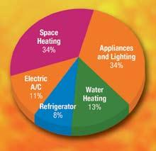 Your Home s Energy Use 2 Your Home s Energy Use T go or m How We Use Energy in Our Homes Heating accounts for