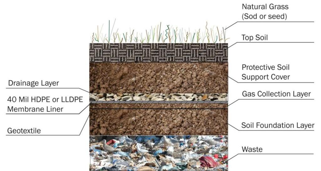 24-36-inch thick vegetative/erosion soil cover Geocomposite drainage layer 40-mil HDPE/LLDPE geomembrane liner 18-inch thick infiltration soil layer A detail of a traditional landfill cap used for