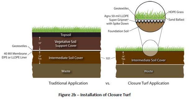 A detail of the ClosureTurf detail next to a traditional cap detail is shown below.
