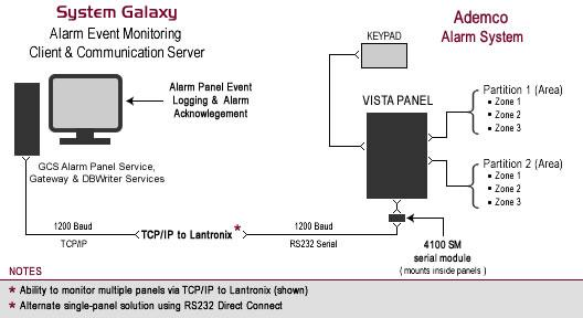 1 ~ Introduction to System Galaxy Interface to the Vista Panel IMPORTANT Vista Panel cannot transmit events/alarms to System Galaxy when the alarm panel is in programming mode Vista Panel cannot