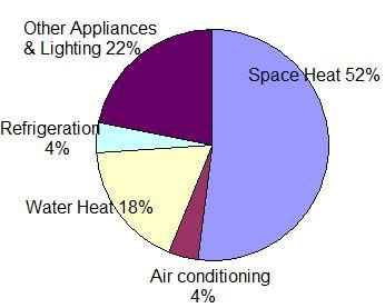 How Do You Use Energy? Typical Midwest Energy Use in the Home 6. Hot water shouldn t be too hot. Have your water heater set no higher than 120 o. Water hotter than that can be a scalding hazard. 7.