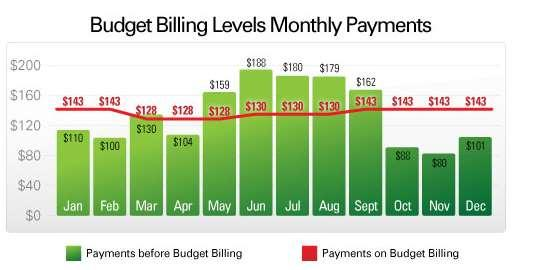 Know your billing plan. Know which plans are going to be the most affordable for your home.