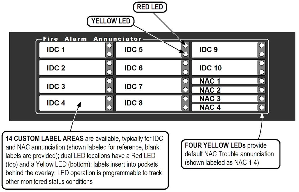 Door LED Annunciator Details Fig 5: Door LED Annunciator Details IDC Operation Modes The following IDC operation modes are selectable from either the front panel or the PC programmer Table 12: IDC