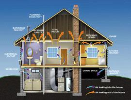 Section 2: Outside Air Leakage The thermal envelope of your home is a barrier to the outside weather and consists of the exterior walls and attic floor.