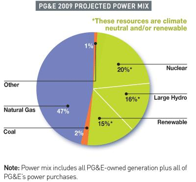 PG&E s Projected 2009