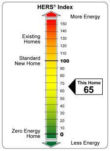 Home Energy Rating System (HERS) Like EPA Mileage Sticker for home efficiency Independent, third party tested (certified rater) Score of 100 = efficiency of 2006