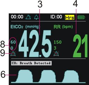 (a) Double Waveform Screen (b) CO 2 Only Module Figure 5-1: Main Monitoring Screen Item Description Function 1 SpO 2 Value Displays current SpO 2 value. Or displays - - - without SpO 2 measurement.