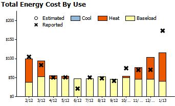 Report Date: February 20, 2013 10 Things You Can Do To Shrink Your Energy Bill Cost effective energy use reductions of 40% to 50% can be realized when you use a whole house, performance tested