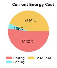 HOW YOUR HOME USES ENERGY Fuel Type Use Unit Price Cost Savings $842 $205 Electricity 8363 kwh $0.10 Total Cost $842 $205 Heating usage includes all energy used to heat your home.