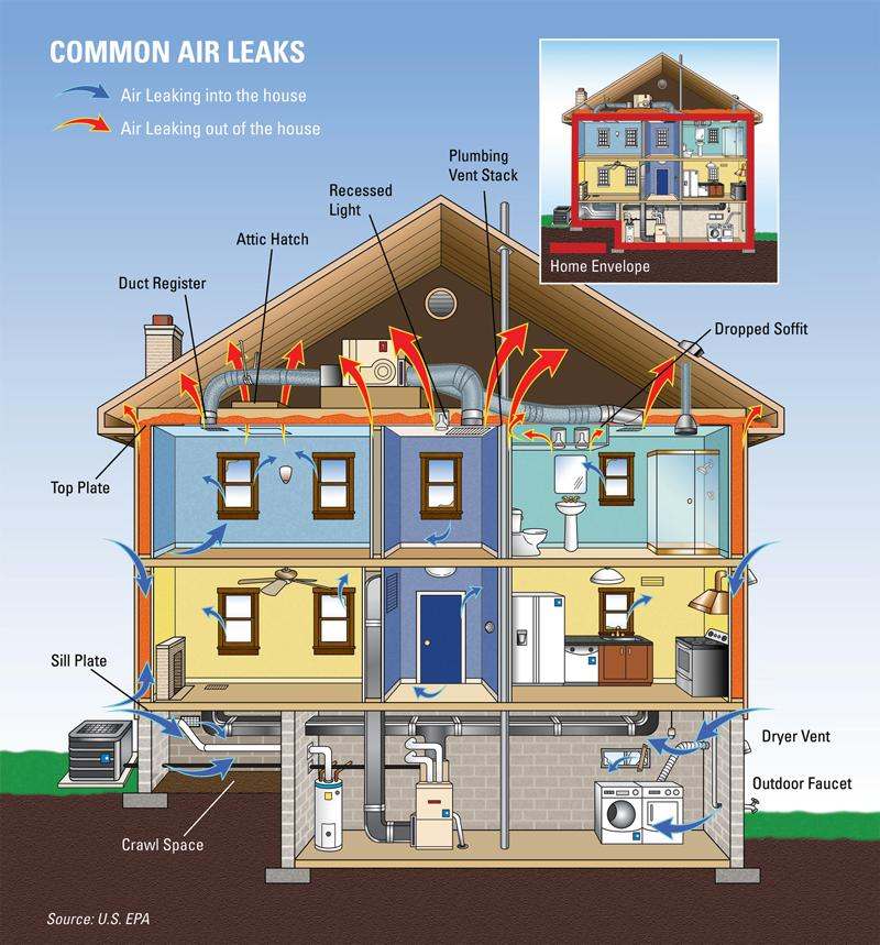 AIR SEALING Many air leaks and drafts are easy to find because they are easy to feel like those around windows and doors.