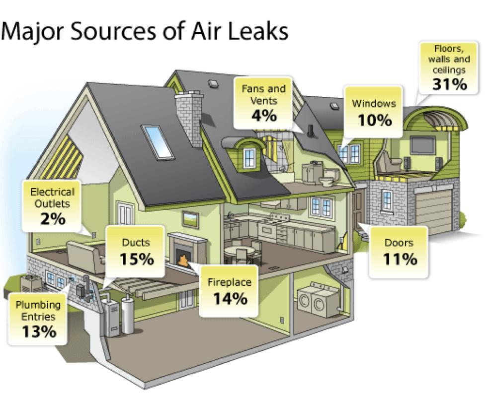 There are many points of leakage in homes that are leaky and