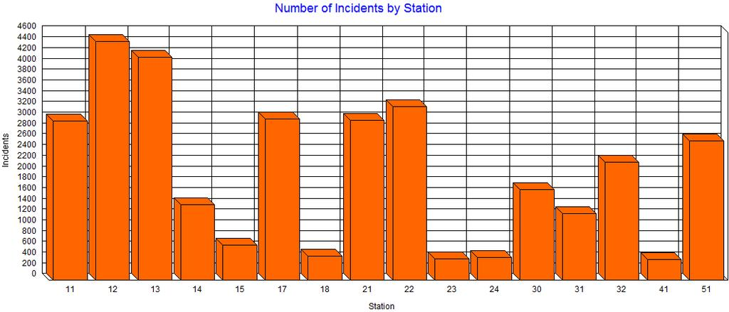 Distribution by Station The graph below illustrates the number of incidents by station. Mutual Aid given incidents are not represented in this graph.