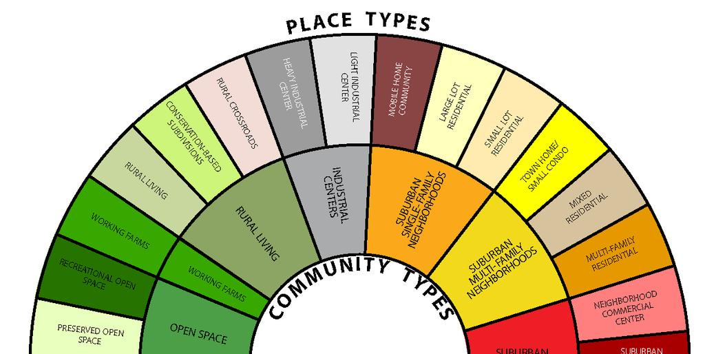 Place Types: Building on