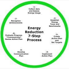 approaches to managing energy use in your buildings.