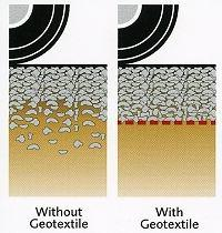 BENEFITS OF GEOTECHNICAL