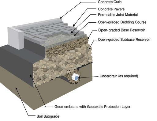 Figure 25. Typical geomembrane application in a no infiltration PICP design clays.