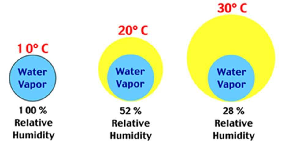 Relative humidity Relative humidity is expressed in ratio that indicates the amount of moisture (water vapour) in the gas relative to the maximum amount the gas can hold at that temperature, or