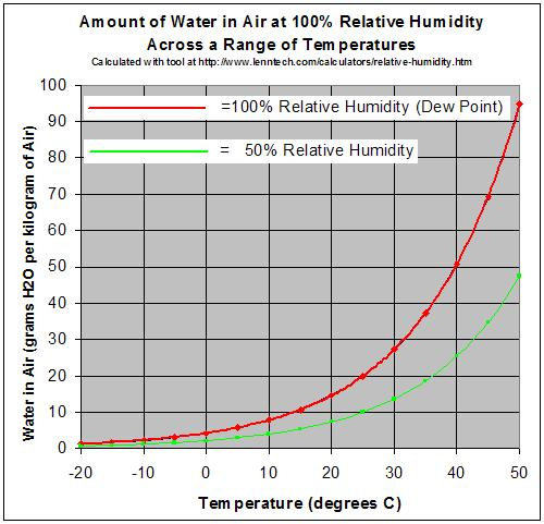 Figure 2: Pt-Si phase diagram Figure 2: Variation of the absolute humidity versus temperature at different relative humidities Dew point Another