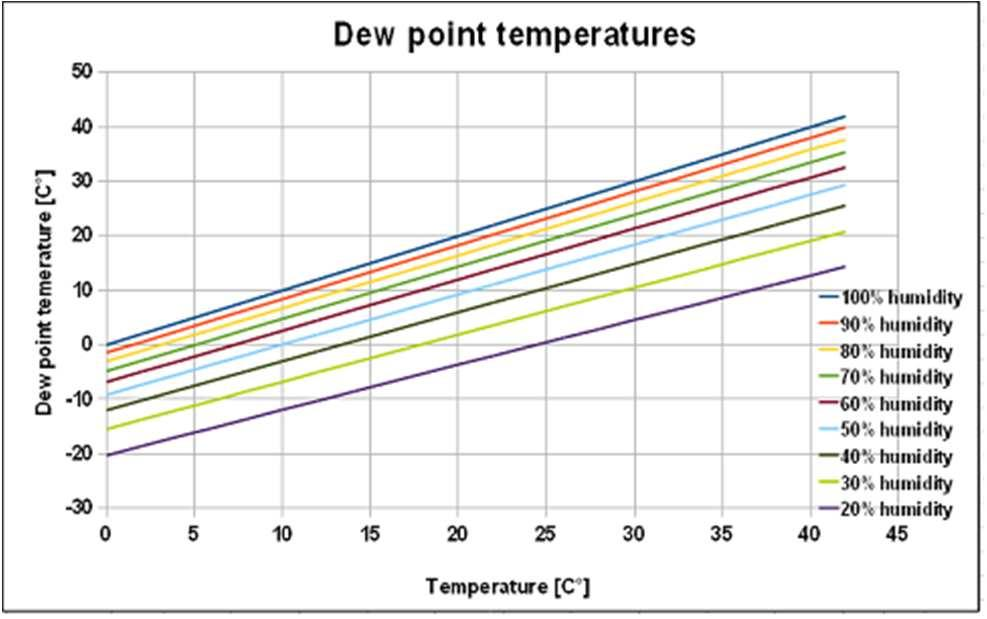 The dew point temperature is the temperature at which the water vapour pressure is equivalent to the saturated water vapour.