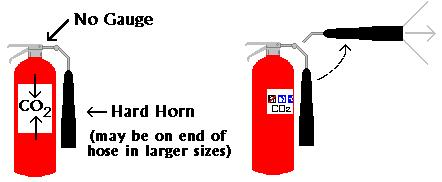2. Carbon Dioxide (CO 2 ) The pressure in a CO 2 extinguisher is so high, bits of dry ice might shoot out of the horn! CO 2 cylinders are red. They range in size from 5 pounds to 100 pounds or larger.