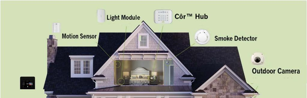 The Smart Home