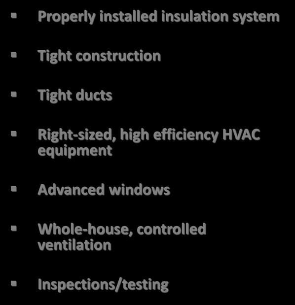 Residential New Construction Features and Benefits Properly installed insulation system A quieter home Tight construction Tight ducts Right-sized, high efficiency HVAC equipment Advanced windows