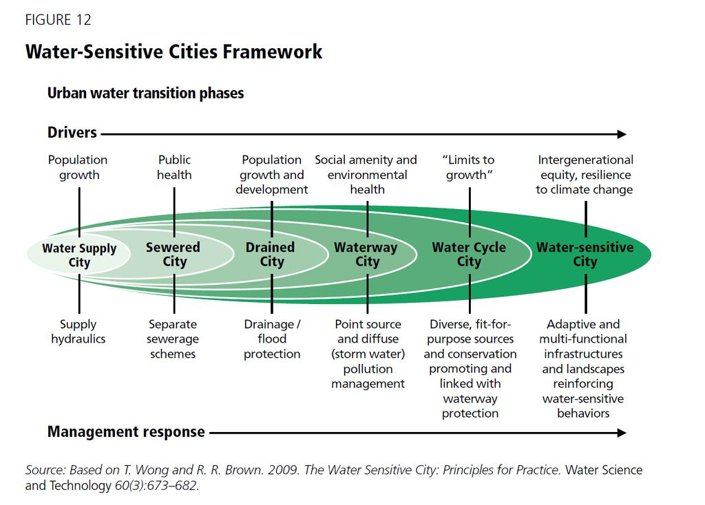 Urban water transition phases Water services infrastructure look the same in