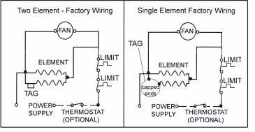 W INSTALLATION INSTRUCTIONS CAUTION Turn OFF all electrical power to install heater Rating Label Location DANGER ELECTRIC SHOCK OR FIRE HAZARD Figure 4 Figure 3 Selecting A Location For Your Heater: