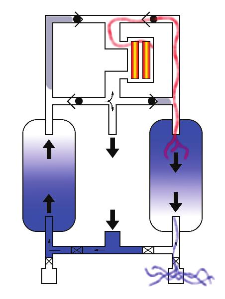The other possible method of regeneration is called conduction; a design that uses multiple heater tubes throughout the desiccant bed generating extremely high temperatures at each heater hoping that