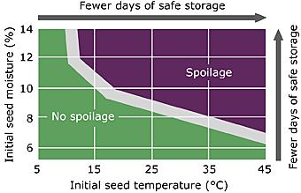 Note: Oilseeds are considered dry at 10% and most