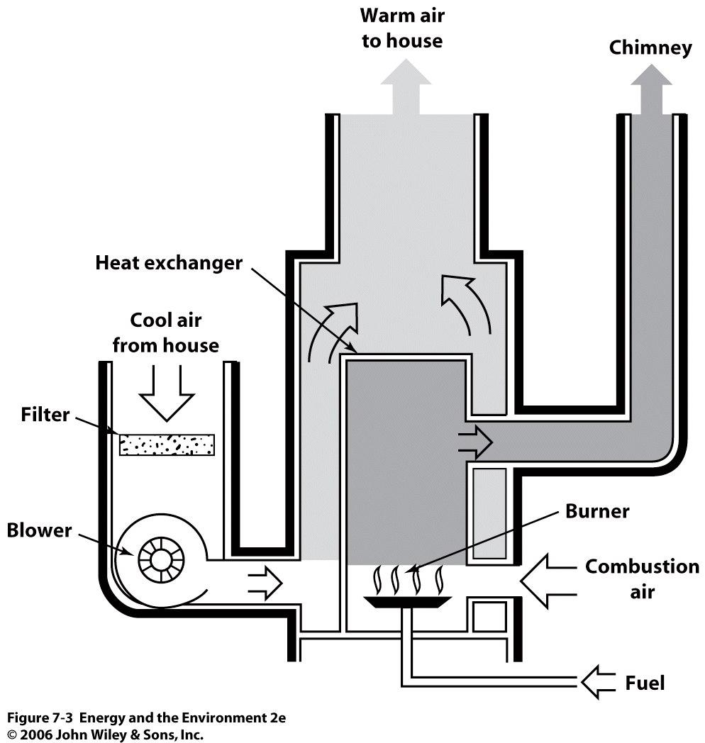Furnaces Furnaces burn natural gas or fuel to keep living spaces comfortable Only around 60 90 % efficient Lots of wasted energy