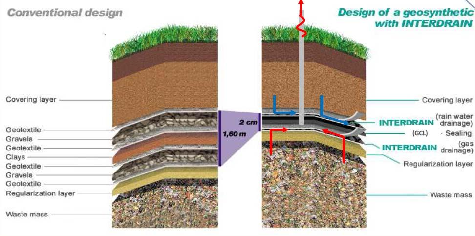 3. Drainage Geocomposite Layer Cont. What can we do to ensure free drainage of soils?