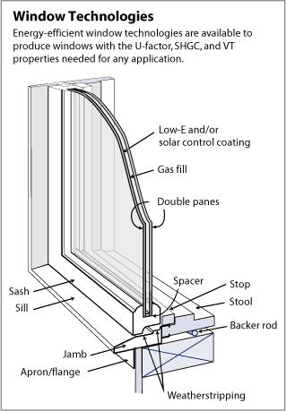 Creating Higher Performance Windows Replace single pane windows with doublepane windows with high performance glass or add high