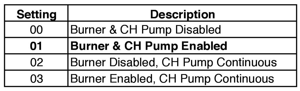 CH APPLICATION SELECTION (PARAMETER 3) The boiler response to a heating call can be changed with Parameter 3. Parameter 3 provides 4 different modes of central heating operation.