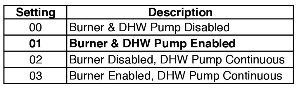 DOMESTIC HOT WATER (DHW) APPLICATIONS The Prestige Boiler provides a domestic hot water (DHW) priority feature, which will block a heating call when a domestic hot water call is present.