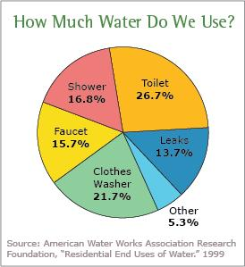 SPOTLIGHT ON WATER CONSERVATION Water Conservation in the Home The average water use for an American family exceeds 300 gallons per day, with about 70% of that for indoor use.