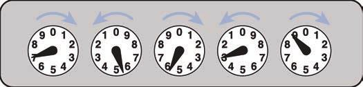 The arrow hand in each dial moves from the smaller number to the larger one. Read the meter from left to right, in sequence and based on the directional arrow above it.