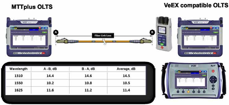 The output supports WaveID which automatically sets the wavelength when paired with compatible VeEX optical power meters.