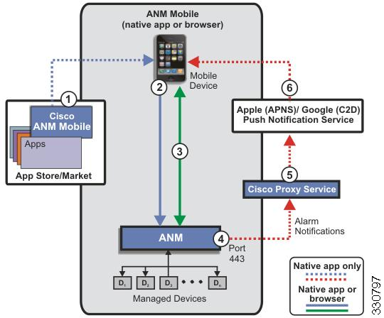Chapter 19 Information About ANM Mobile Figure 19-1 ANM Mobile Overview The components in Figure 19-1 are as follows: 1.